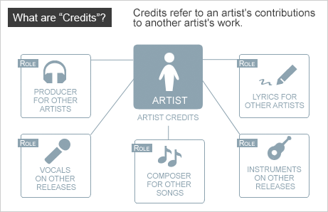 credits explained